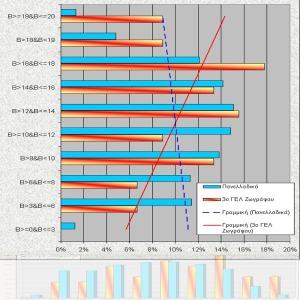 Στατιστικά Στοιχεία στην επίδοση των μαθητών του 3ου ΓΕΛ Ζωγράφου στις Πανελλαδικές Εξετάσεις 2014